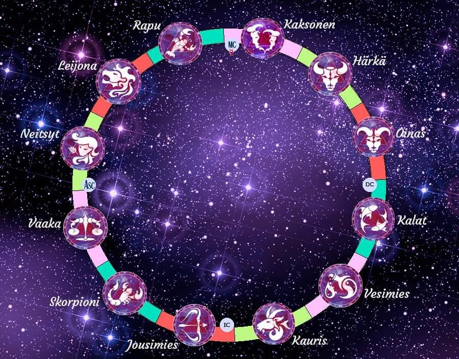 Astrologinen kartta ja horoskooppimerkit