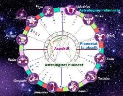 Astrologinen syntymäkartta