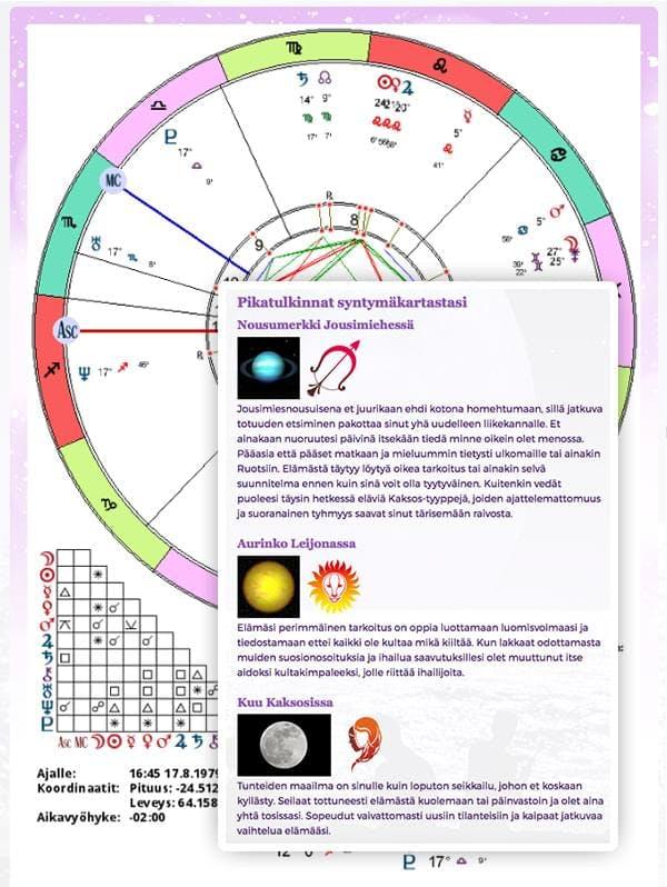 Astrologinen profiili, syntymäkartta ja pikatulkinnat kartastasi